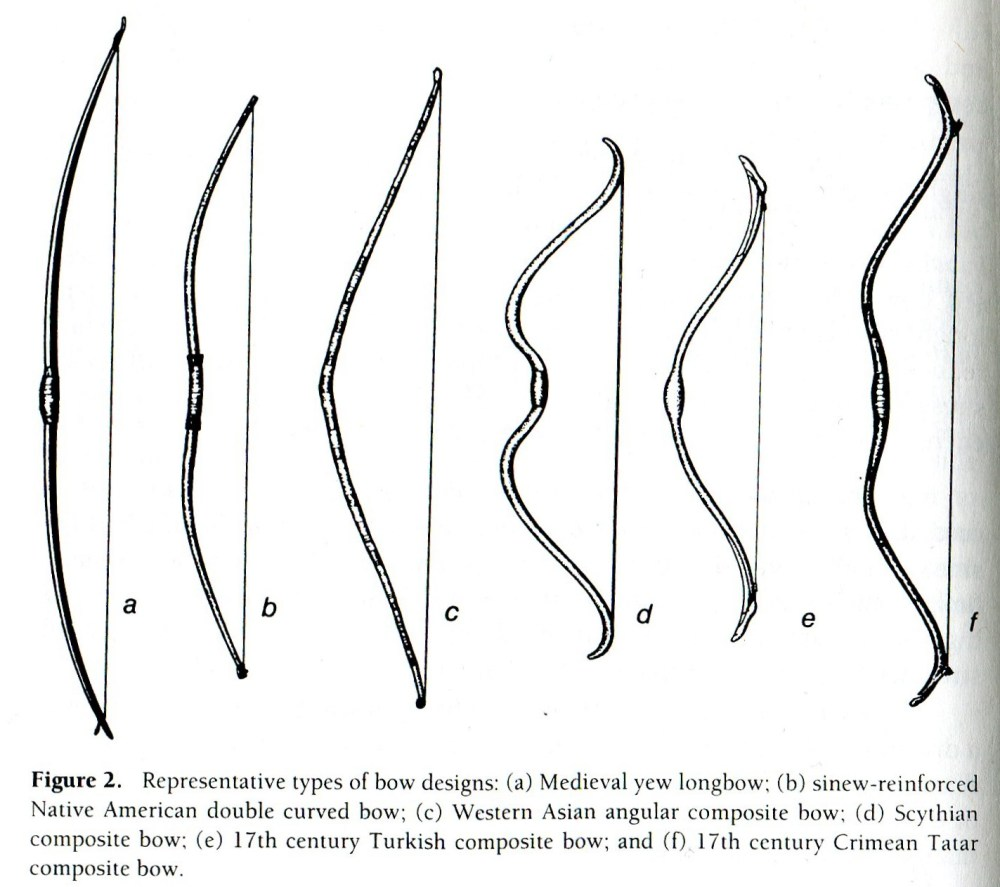 medium resolution of types of bows