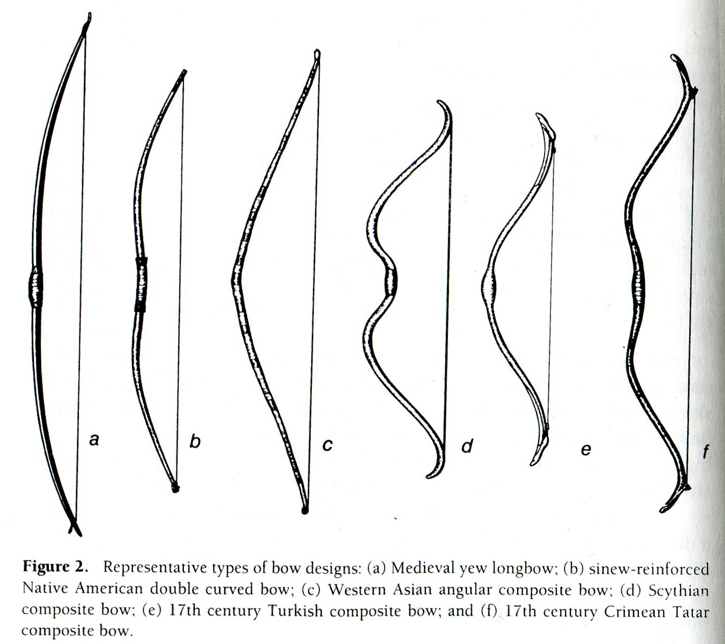 hight resolution of types of bows