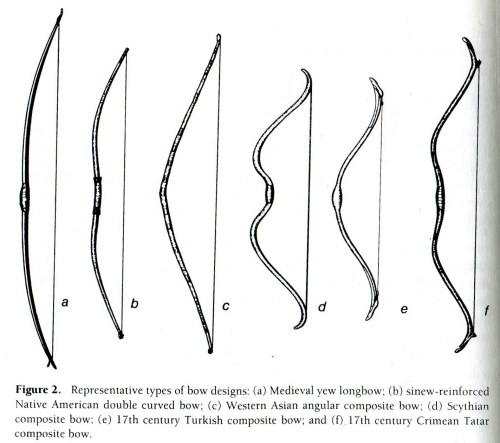 small resolution of types of bows