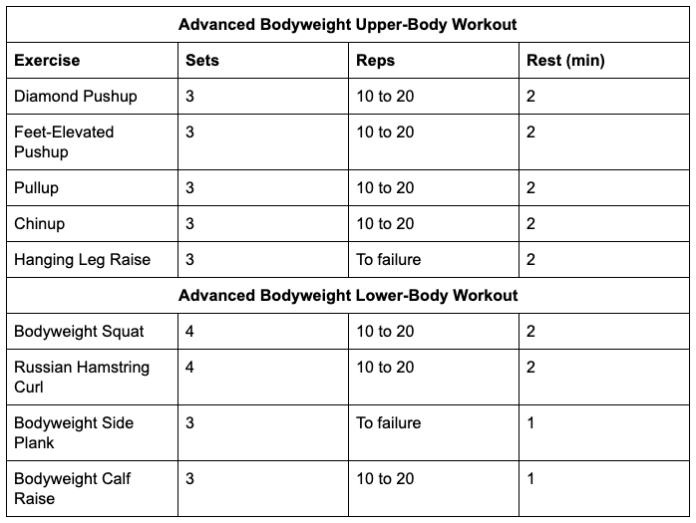 Advanced Bodyweight Workouts