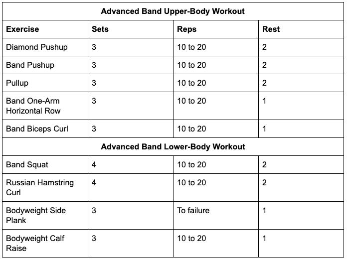 Advanced Band Workouts