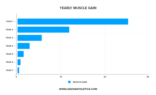 yearly_muscle_gain (1)