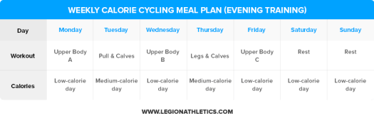 Weekly-Calorie-Cycling-Meal-Plan-Evening