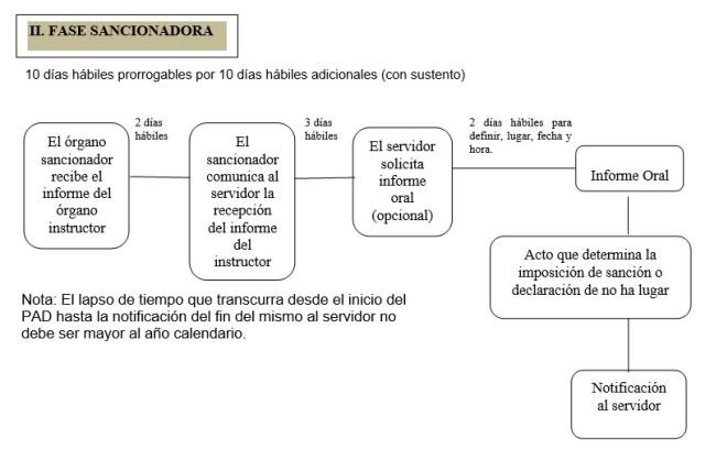 fase-sancionadora-ley-de-servicio-civil-legis-pe