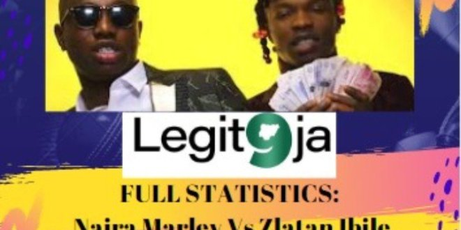 FULL STATISTICS: Naira Marley Vs Zlatan Ibile Who is Better? Who is Winning?