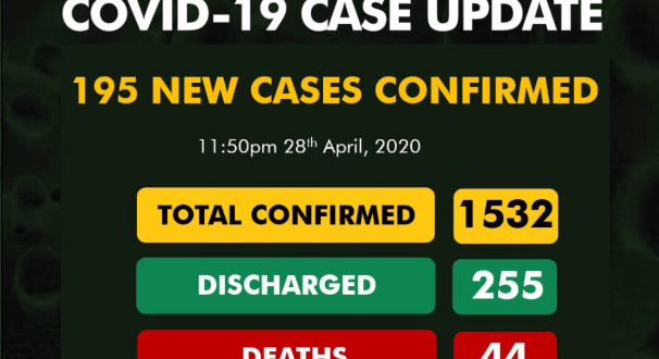 80 In Lagos As NCDC Announce 195 New Cases of Covid-19