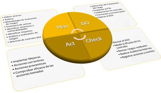 implantación ISO9001 ISO27001