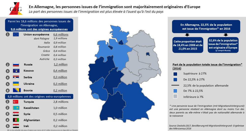 Carte 3 Immigration
