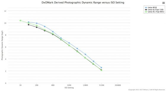 PhotonsToPhotos updated their Leica M10 dynamic range vs