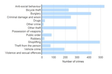 police-stats