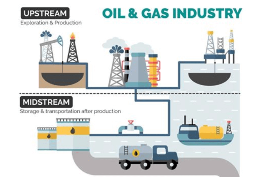 oil and gas industry upstream midstream