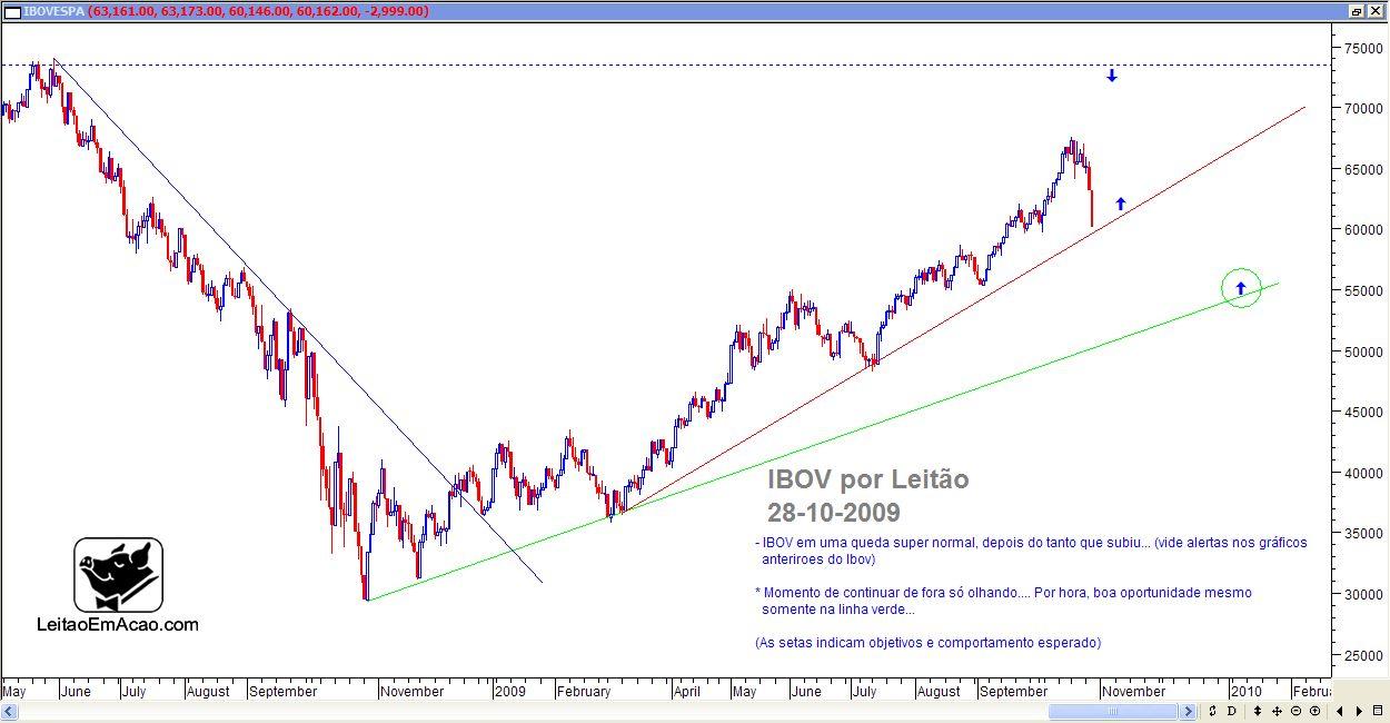 ibov-2009-10-28