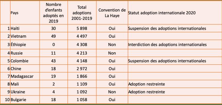 Les 10 pays qui enregistrent le plus grand nombre d'adoptions internationales (France)