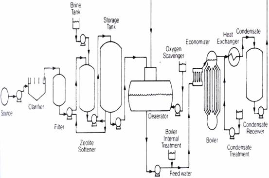Effect of Water Quality on the Performance of Boiler in