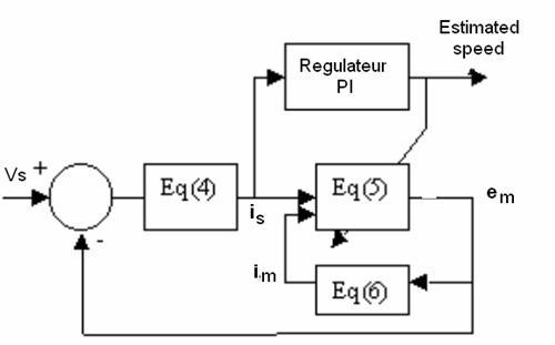 Parametric Variations Sensitivity Analysis on IM Discrete