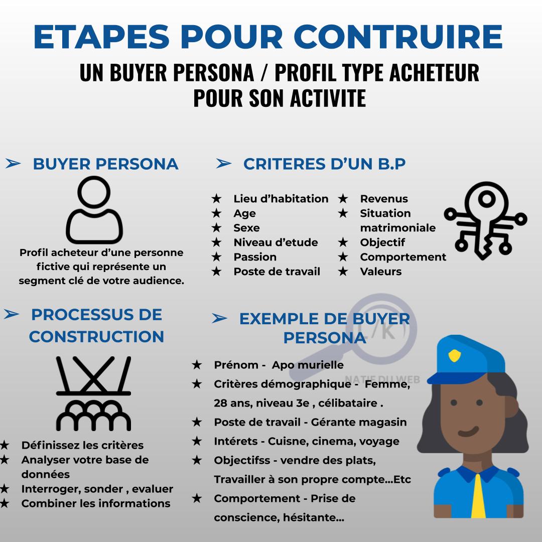 buyer-persona-construction
