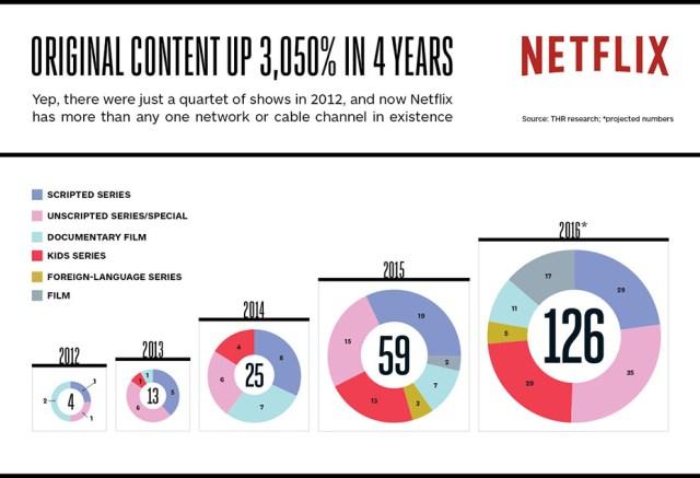 Schéma créé par The Hollywood Reporter qui montre l'évolution du contenu original de Netflix depuis 2012