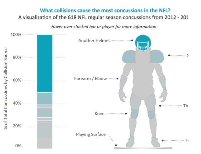 Schéma récapitulant les commotions reçues par les joueurs de NFL entre 2012 et 2016, principalement à la tête. Source: NFL