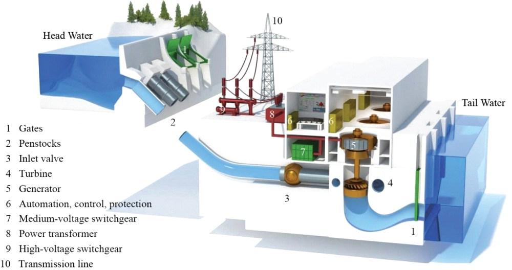 medium resolution of mini hydro u2013 leks environmental limitedmini hydro power