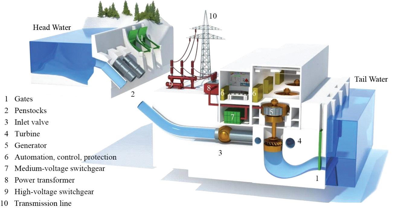 hight resolution of mini hydro u2013 leks environmental limitedmini hydro power