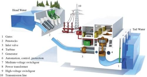 small resolution of mini hydro u2013 leks environmental limitedmini hydro power