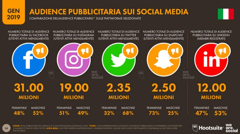 Utenti attivi in Italia che usano i socialnetwork facebook, instagram, twitter, snapchat