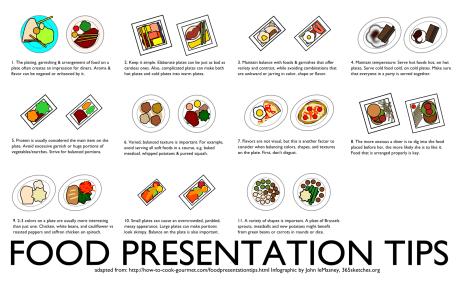 A food presentation tips [poster] by John LeMasney via 365sketches.org #cc #food #design