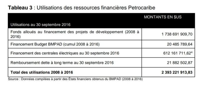 PetroCaribe : Résumé du rapport préliminaire de la Cour Supérieure des Comptes 1