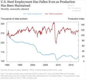 Declining Rust Belt jobs