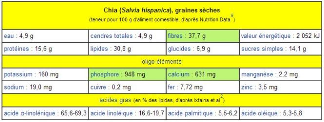 valeurs nutrition chia fresca