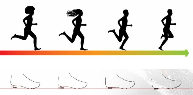 quelle chaussure pour syndrome de l'essuie glace