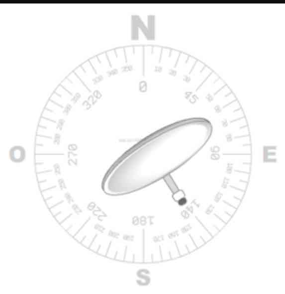 how azimuth works