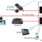 About 3G Wireless Routers – Uses, Importance & Where to Buy