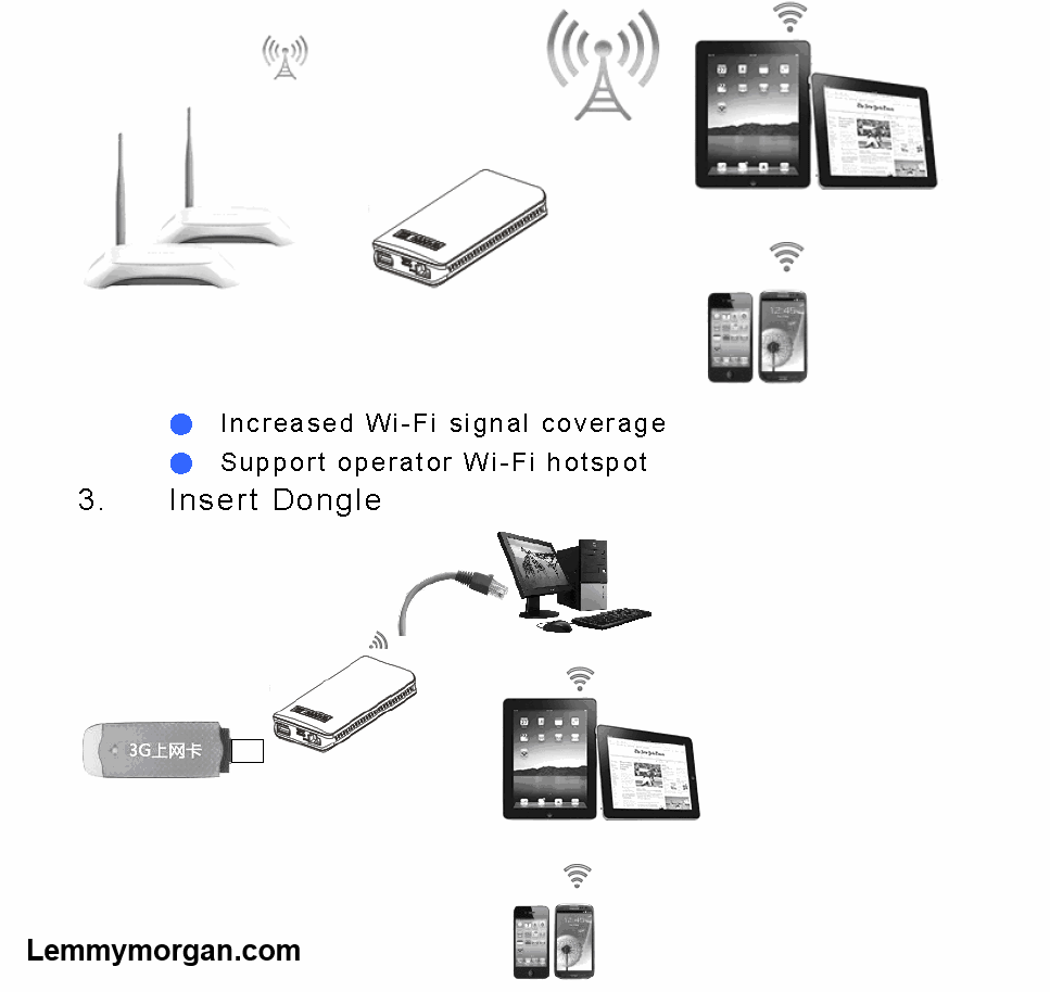 about 3g wireless routers