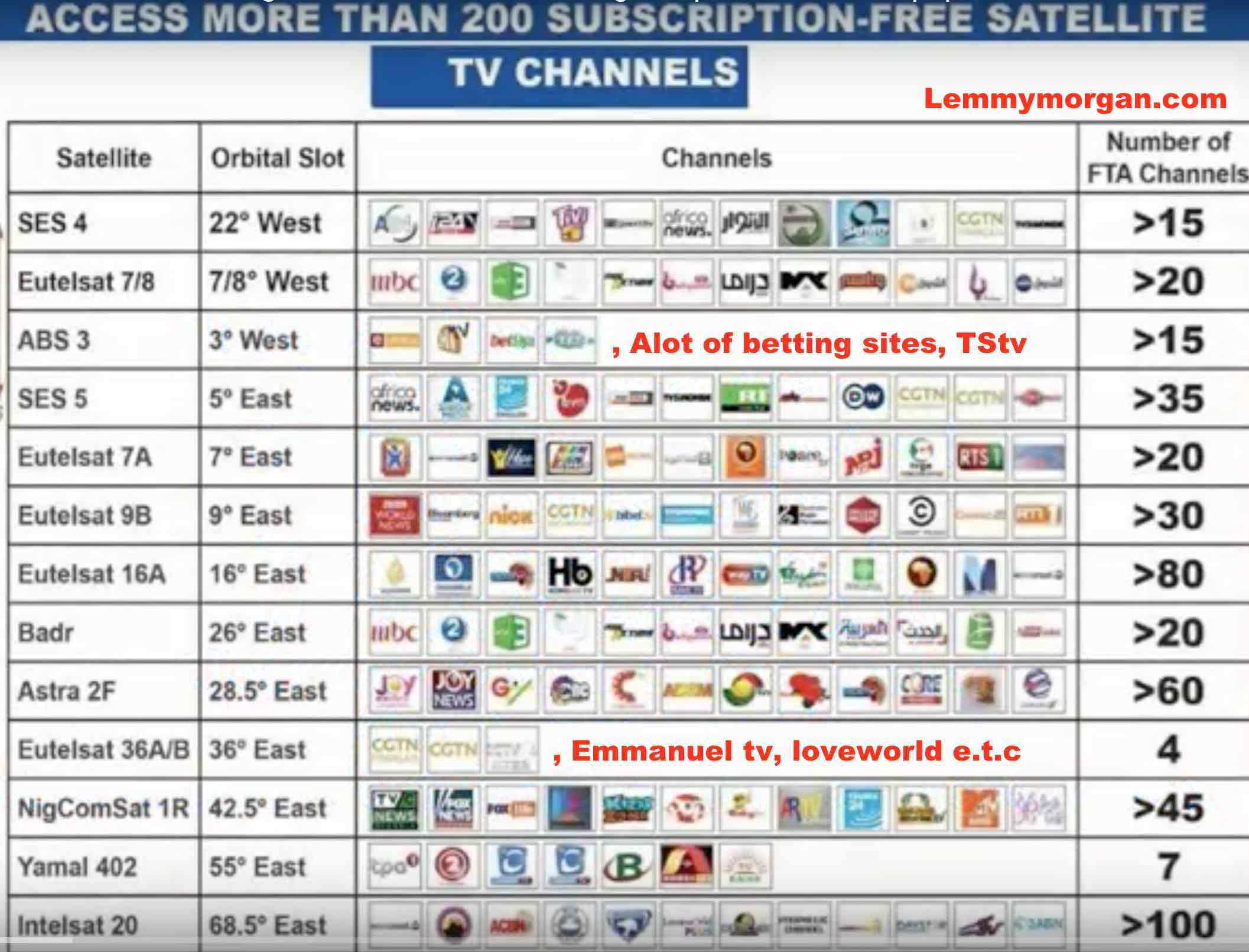 Game sat channel frequency