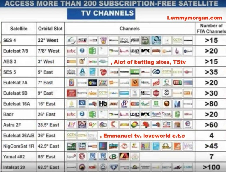 Fta Satellite Frequencies Channels With Tips On How To Track Them