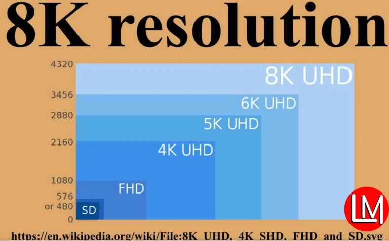 display resolutions for phones & TV