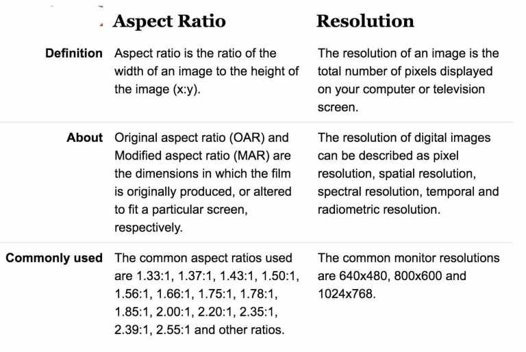 screen resolution vs aspect ration