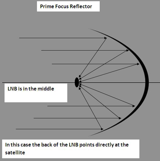 Prime focus dish antenna architecture