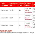 Airtel Nigeria unlimited data plans-All you need to know