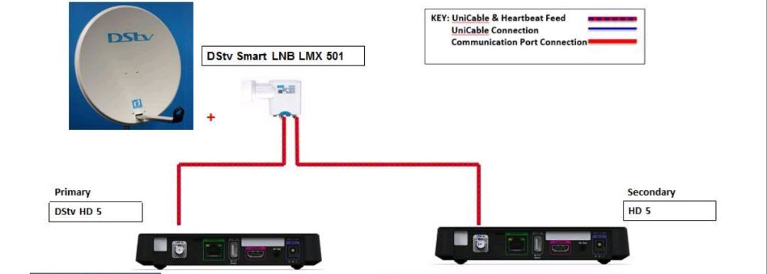DStv decoder extra-view/XtraView configuration for Series 5