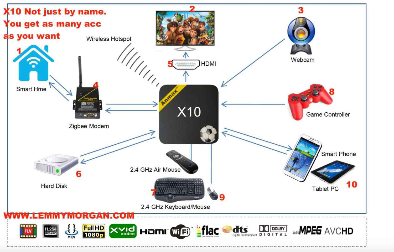 ANMAX X10 android TV Box & Game accessories