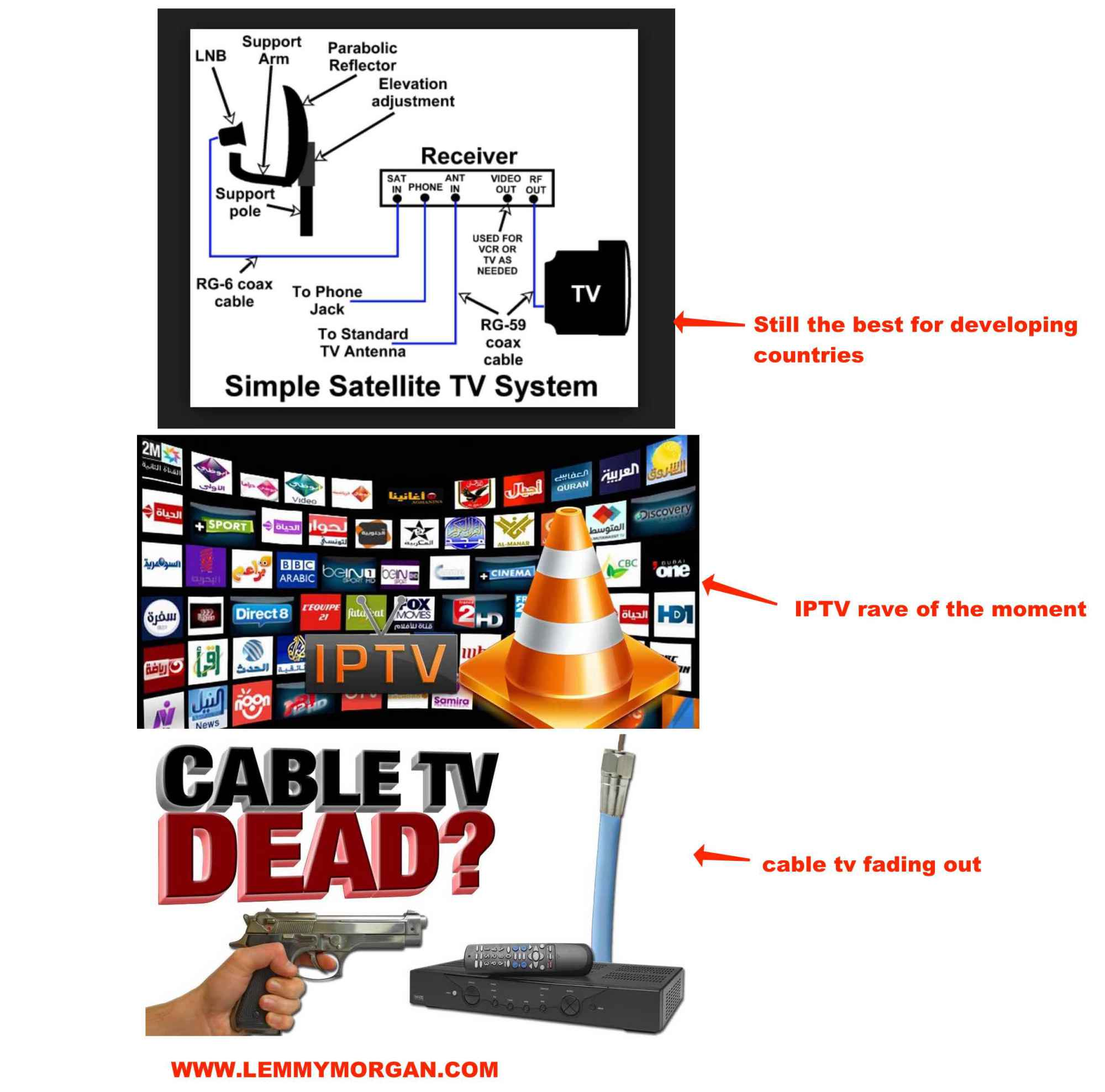 IPTV vs Satellite tv/Cable tv and Cardsharing – The Comparative Analysis