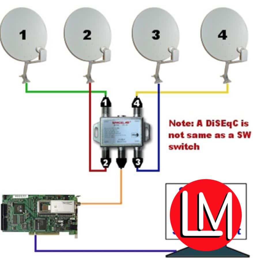 DiSEqC, Diplexer, Splitter and Combiner:  What are these things and how do you use them?