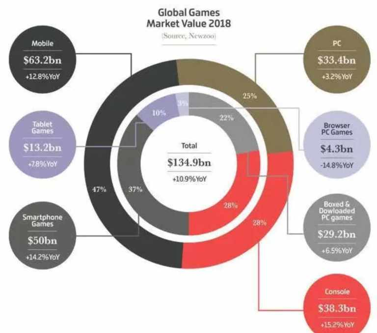 Global games market value chart