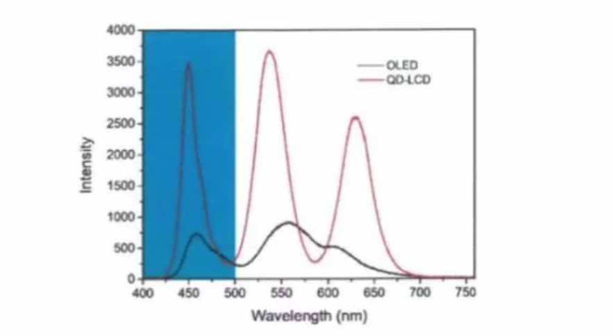 OLED VS LCD_eye strain intensity wavelength