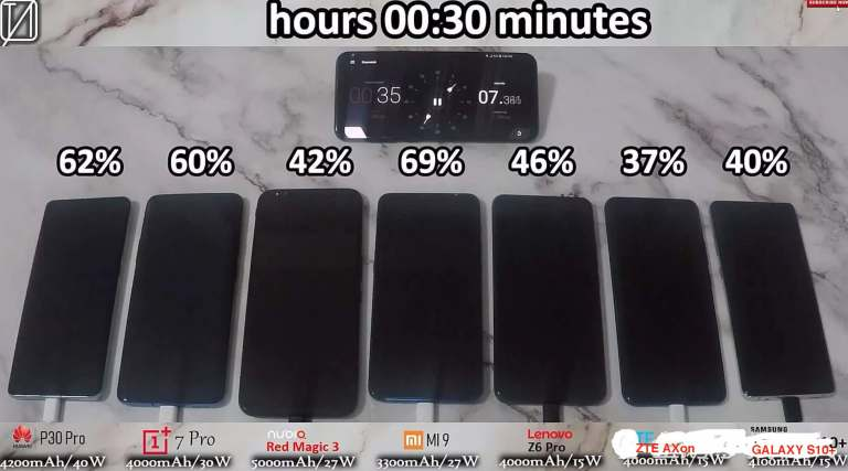 battery power percentage after 30 minutes of fast charging