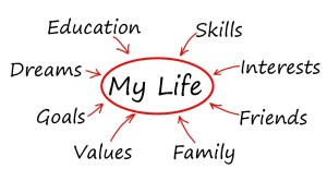 My life graphic - skils, interests, friends, family, goals, education, dreams etc