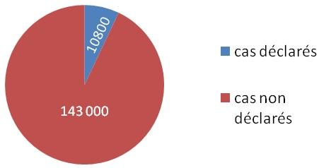 pourcentage-declare