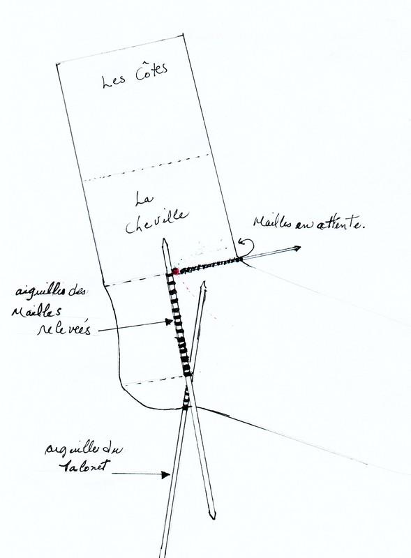 Explication Pour Tricoter Des Chaussettes : explication, tricoter, chaussettes, Comment, Tricoter